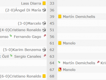 Real Madrid Vs Malaga [Goles + Info] published in Deportes