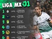 Resultados, tabla general y goleo jornada 1 CL2018 Liga Mx
