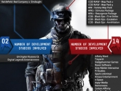 Battlefield VS. Call of Duty: Según Estadisticas