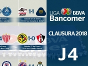 Resultados, tabla general y goleo jornada 4 CL2018 Liga Mx